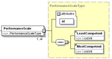 performancescale.png